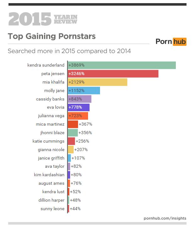 Pornstars Pornhub