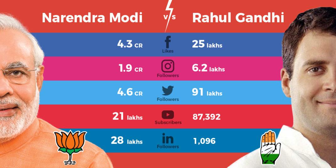 Digital Marketing Strategy: Narendra Modi Vs. Rahul Gandhi (BJP Vs. Congress)