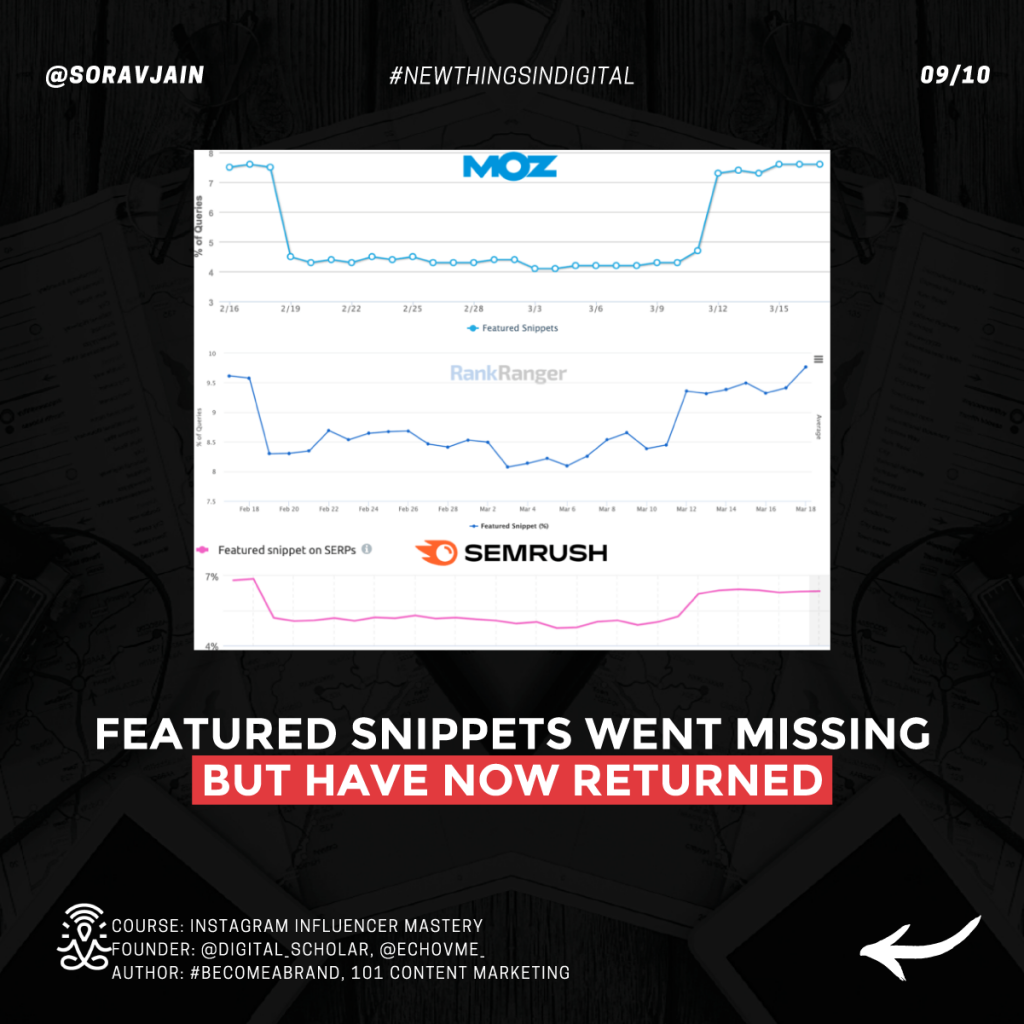 Featured snippets went missing but have now returned